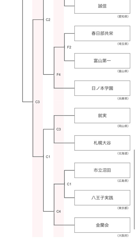 高校総体女子トーナメント組合せ