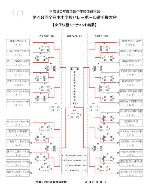 全日本中体連女子結果