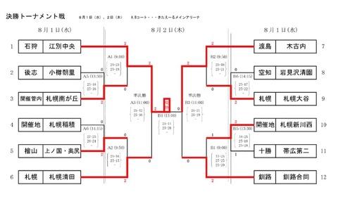 道中体連男子トーナメント結果