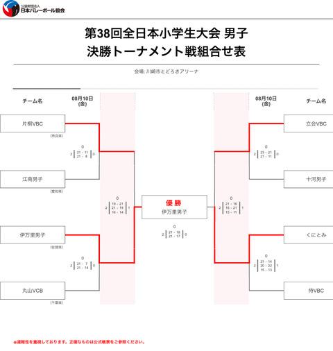 全日本小学生男子トーナメント結果
