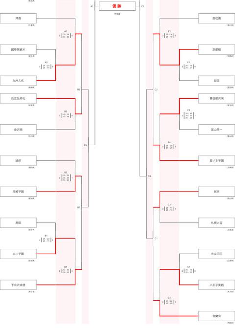 全国総体トーナメント女子札幌大谷