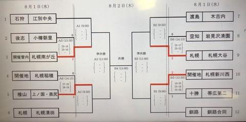 第48回北海道中体連男子トーナメント