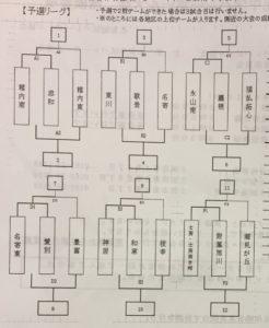 H30 道北大会予選組み合わせ
