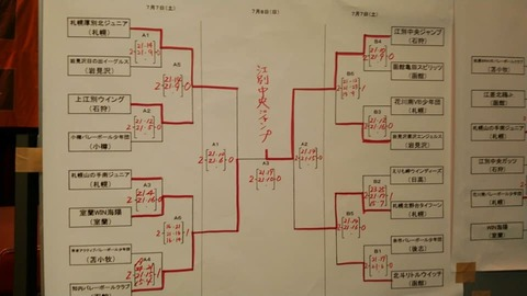 南北海道女子トーナメント結果