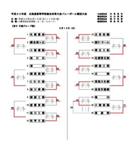 道高校総体男子予選結果