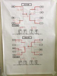 全日本小学生釧路予選