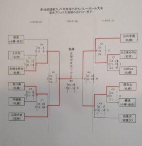 38道央結果男子
