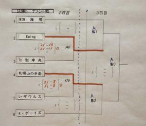 35小学生選抜男子ベスト4