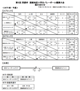 2019 小学生 新人 函館女子