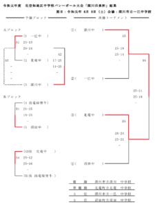 2019 中学 深川市長杯
