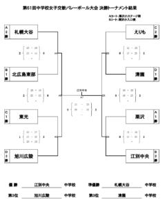 61 中学 栗沢