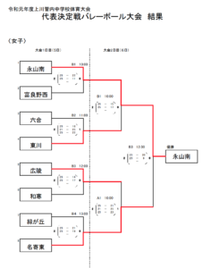 2019 中体連 上川女子