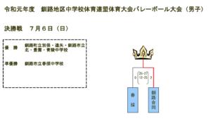 2019 釧路男子