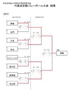 2019 中体連 上川男子