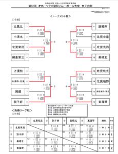 2019 中体連 オホーツク女子