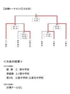 2019 中体連 檜山予選2