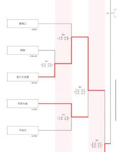 2019 高体連 科学大高2