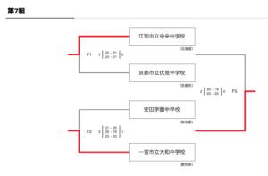 2019 予選男子 中央