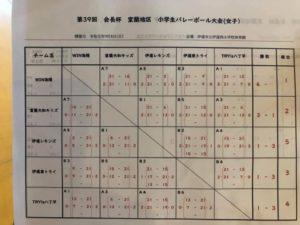 2019 道新カップ室蘭予選女子
