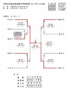 2019 中学日高新人