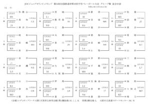 2019 JOC 女子予選枠