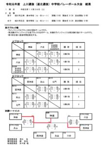 2019秋 中学上川男子