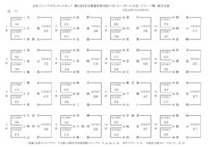 2019 JOC 男子予選枠