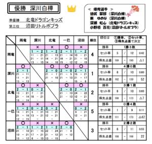 2020 s fukagawa sinzin